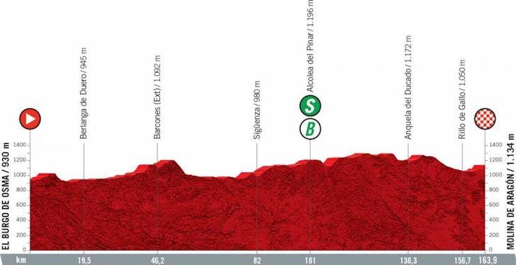 Vierde etappe Vuelta